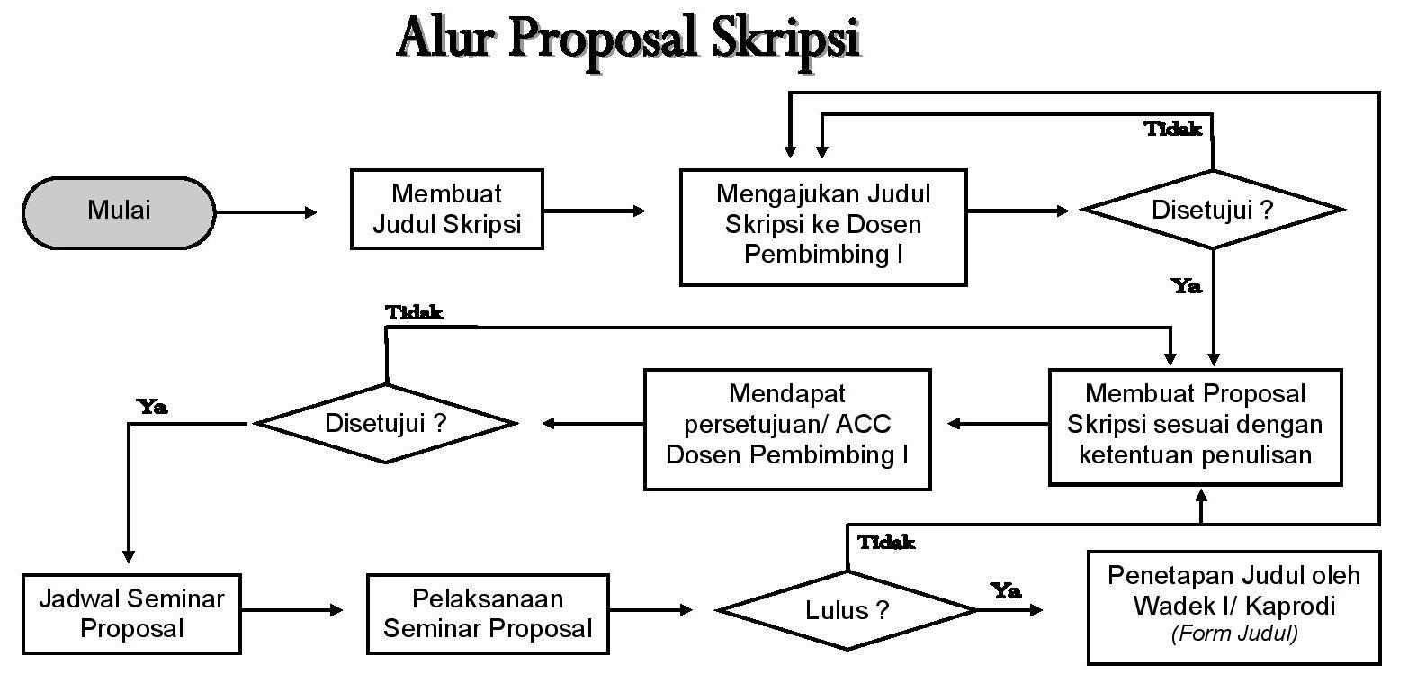 Alur Proposal Skripsi-page-001